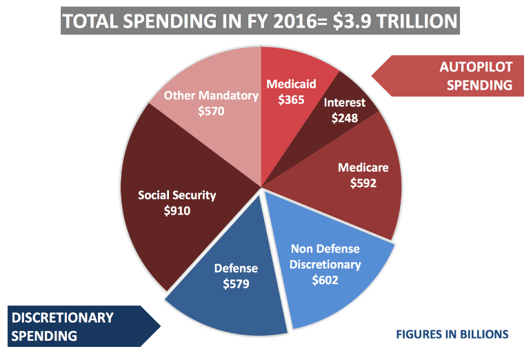 The Link Between Deficits and Debt - House Budget Committee