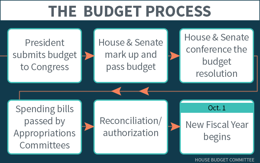 Timeline of budget process with blue background