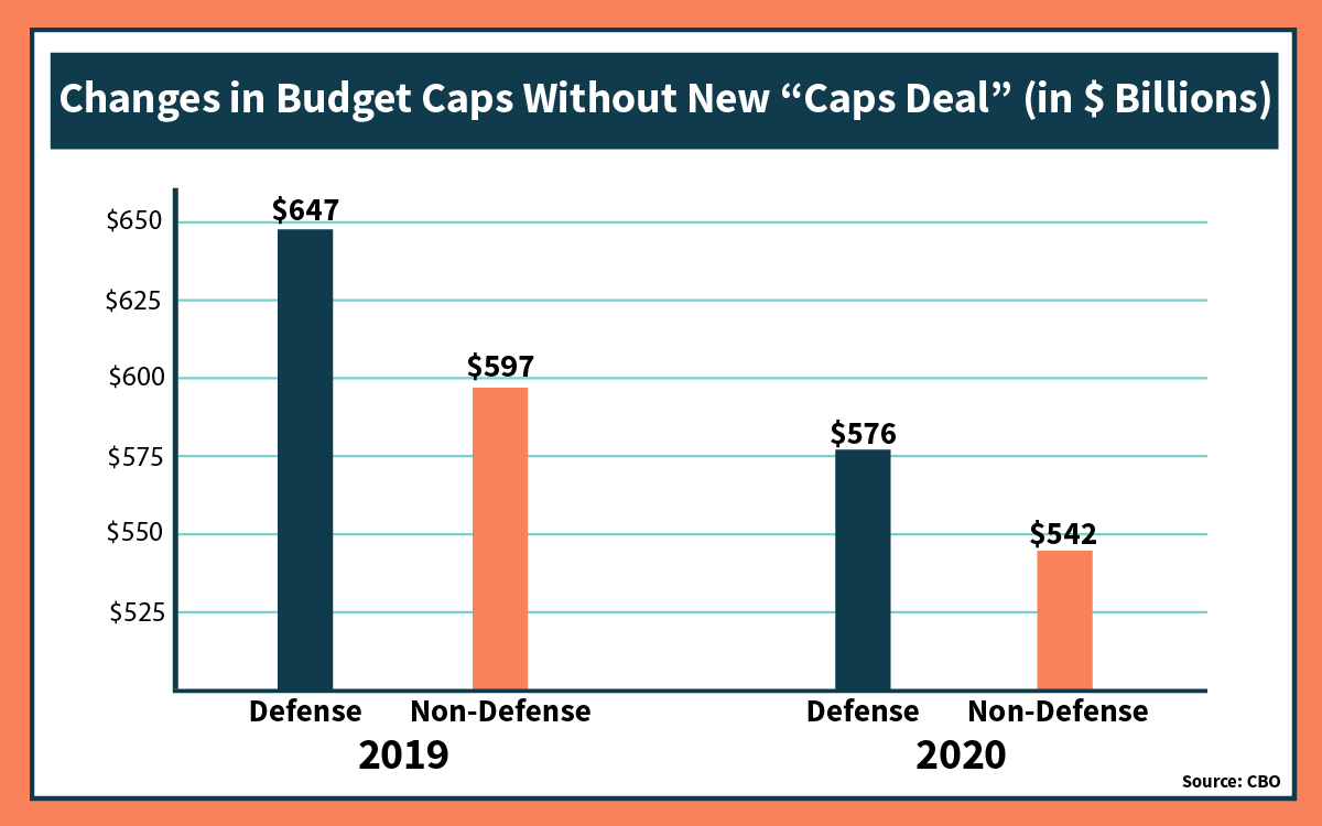 fcf9184880d Cuts to the defense budget under current law for FY 2020 would undoubtedly  reverse these recent gains for our men and women in uniform.